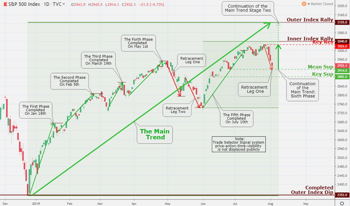 The S&P500 touched our Mean Sup 2014. The lower-range closure sets the stage for a steady to higher advancement towards the Key Res 3026 and Inner Index Rally 3040, and the Outer Index Rally 3125