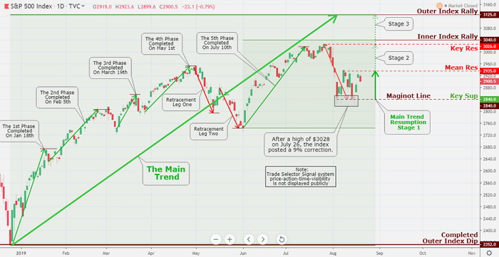 Everything looks to be right on schedule as we are showing on our chart analysis of theSPX. The scent of trouble is in the wind; you can see it that index is perfectly lining itself up for dandy rall