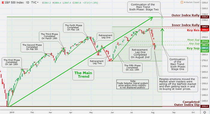 S&P500 closed lower on August 5, and by doing so, obsoleted the both Mean Sup 2914 and Key Sup 2882. The following day we observed remarkable rebound. The higher-range closure sets the stage for