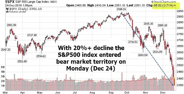 The S&P500 index entered bear market territory on Monday (Dec 24) with a very worst Christmas Eve trading session of all time, that is percentage-wise, while DJI hangs by just a thread