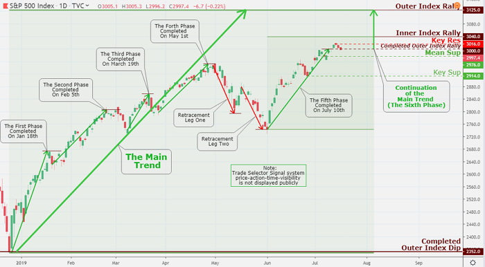 The Spooz is retreating; however, the first main destination target remains to be an Inner Index Rally 3,040