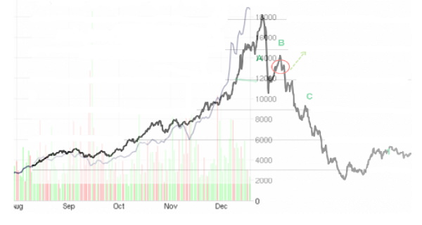 This past week Bitcoin currency accelerated past the $19,000.The velocity of increase has just marginally past the peak of the US stock market bubble during 1929 crash once you merely align the curves