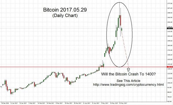 Bitcoin 2017.05.29