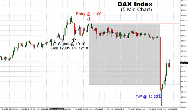 Even though the DAX continues to remain higher than its higher low from the very beginning of this week, 12,321 has served as firm resistance for DAX. The Index was fortunate to open steady to higher