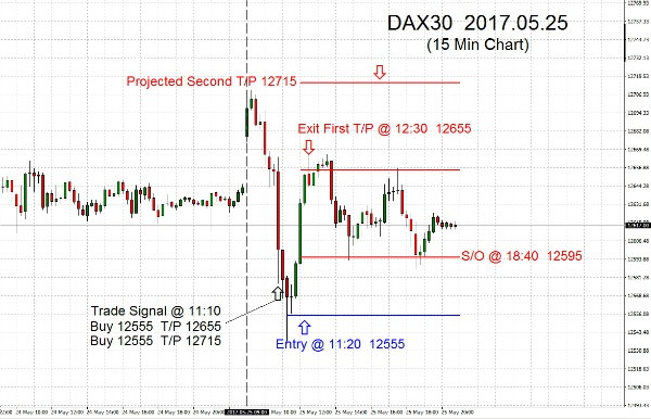 DAX30 2017.05.25