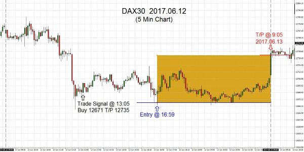 DAX30 2017.06.12