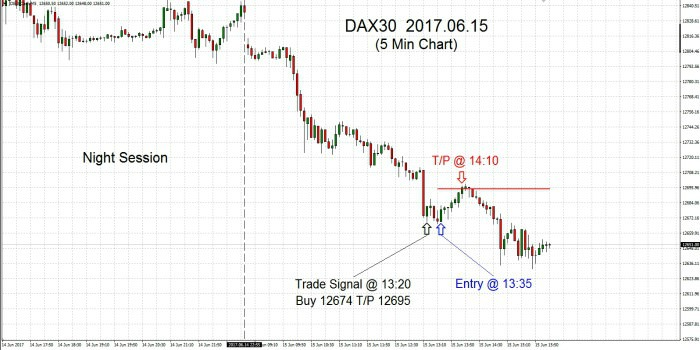 DAX30 2017.06.15