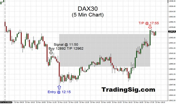 Today's DAX trading was signaling a tough day from get go