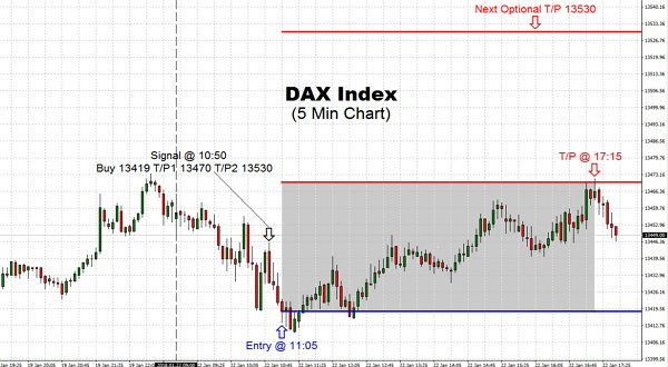 The DAX pushed steady to lower on Monday trading session and give us the opportunity to go long later in the morning with the attempt to break through the 13450 level