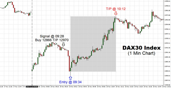 Early trading weakness for DAX30 Index was met by TSS aggressive buying as the bulls defend the steady to low gap opening