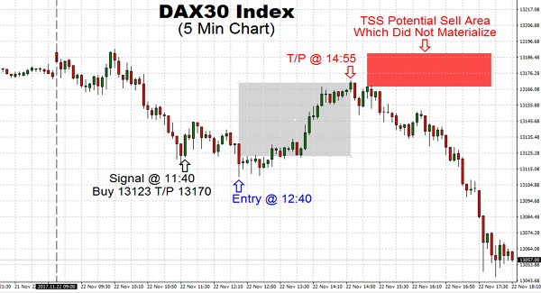 Trading DAX30 Index has broken higher, pushing to 13,170 as projected by TSS and moving down sharply. The further drop will leave the index on course to challenge the 13,030