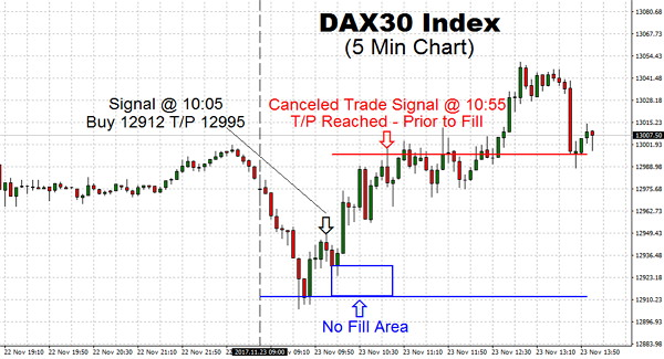 Trading DAX steady today following on from a record high in the US Indices. It sure looks like the bulls have taken control this morning, and sadly we are not in it