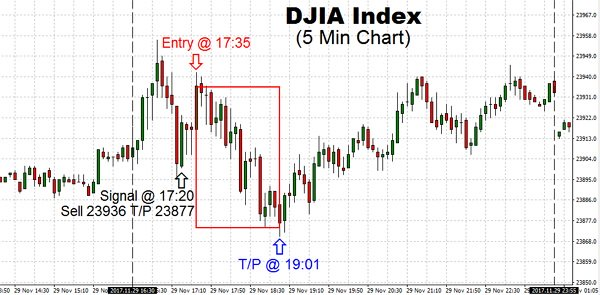 Despite trading on Nov 29 and dive in high-flying US Technology stocks on worries, their boom may have peaked following DJIA rebounded to attack a new 24,000 level
