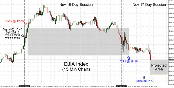 Trading consolidation at the highs is quite normal particularly following such a robust recovery on Nov 16