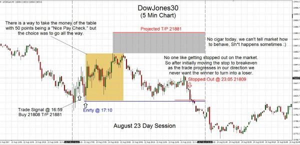 DowJones30 2017.08.23