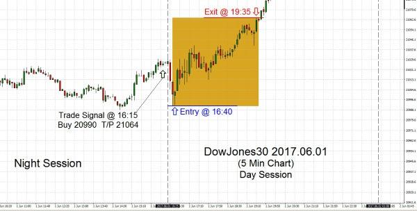 DowJones30 2017.06.01