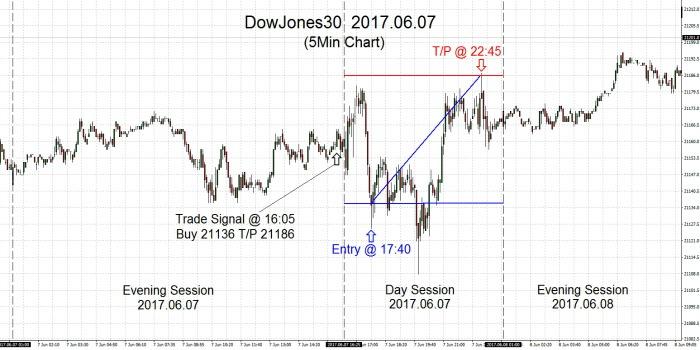 DowJones30 2017.06.07
