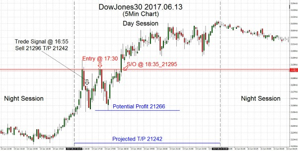 DowJones30 2017.06.13
