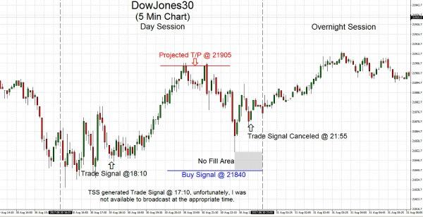 DowJones30 2017.08.30
