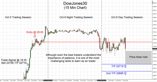 While even the best traders are aware of the high need of patience, it's by far the most problematic skills to master as a trader.