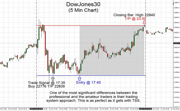 One of the most significant differences between the professional and the amateur traders is their trading system approach. This is as perfect as it gets with TSS.