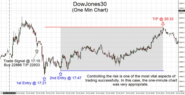 Controlling the risk is one of the most vital aspects of trading successfully. In this case, the one-minute chart was very appropriate.