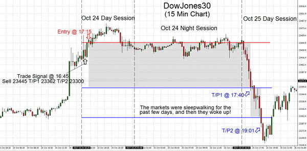 The trading markets were sleepwalking for the past few days, and then they woke up!
