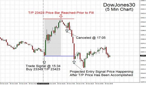 Trading Projected Entry Signal Price Happening. Canceled After T/P Price Has Been Accomplished.