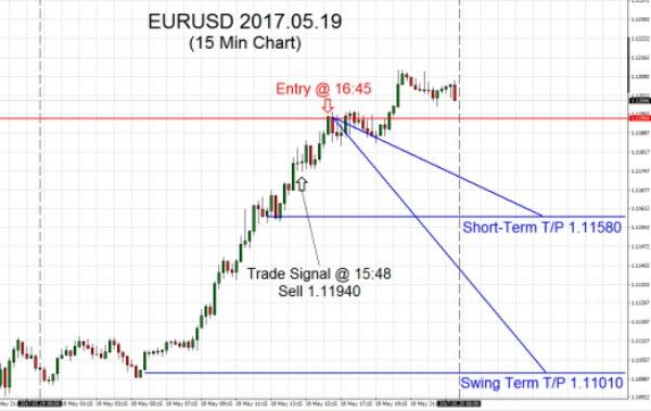 EURUSD-2017-05-19