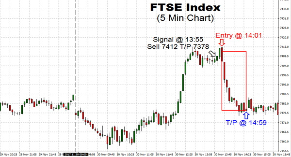 Trading though U.K. FTSE Index was back in the negative as expectations of development in BREXIT negotiations on terms sent the British Pound higher again