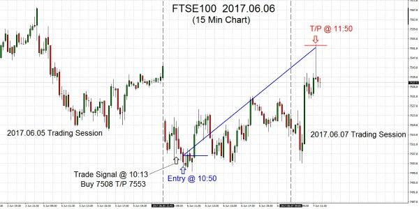 FTSE100 2017.06.06