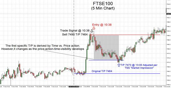 FTSE100 2017.10.05