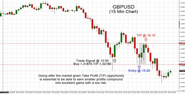 Trading the market given Take Profit (T/P) opportunity is essential to be able to earn smaller profits compound into excellent gains with a low risk.