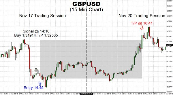 Trading GBPUSD has seen sharp move in early trade today as projected by TSS with the price moving into a Take Profit level