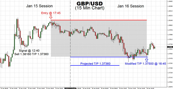 In trading, GBP/USD we saw the $1.38 level broken for the first time since June of 2016, as the rally went on for a while on Jan 15. A drop towards our T/P $1.37360 did not materialize following day
