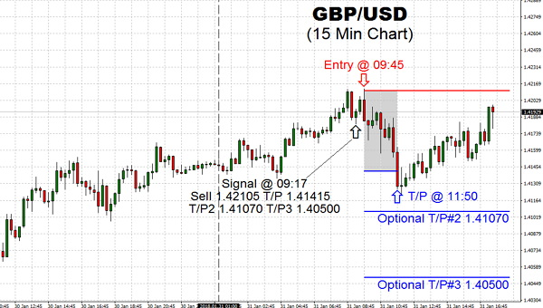 After the initial rise this morning, the British Pound tried to bounce higher but did not get very far before the rally fizzled. No follow-up downside progress after hitting our first T/P of 1.41415