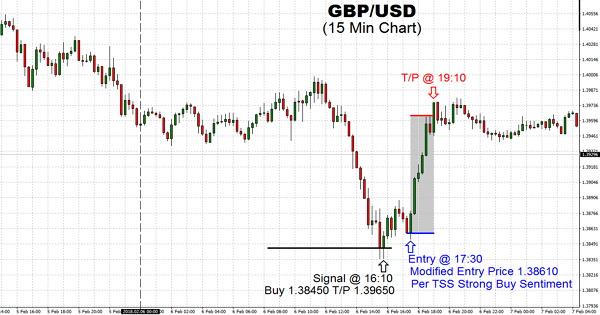 The drop of GBP/USD pair did increase drastically