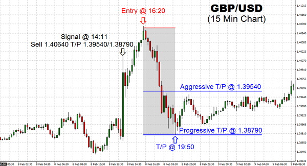 The foreign exchange market seems to have taken much of the talk in Europe as traders and investors accept the volatility in equities. The fact the GBP/USD pair seems to have based would be a concern