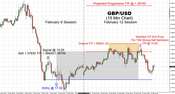 Trading pair remained in a tight range throughout this mid-day. The currency was near 1.38710 Resistance and lacked strength against the U.S Dollar. The Pound remains within a US Dollar centric mode