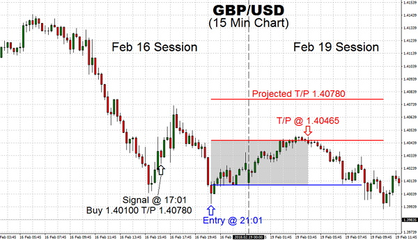 The bullish momentum has fizzled on Feb 19 with the stiff resistance at 1.40460, allowing  our trade to exit gracefully with Taking Profit at 1.40465