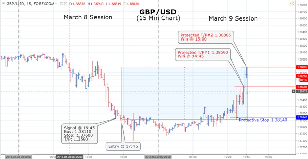 Thursday ECB released plans to normalize monetary policy which helped the rise in the Euro Dollar. GBP/USD pair was also heavy as it followed the Euro Dollar lower in favor of the Greenback