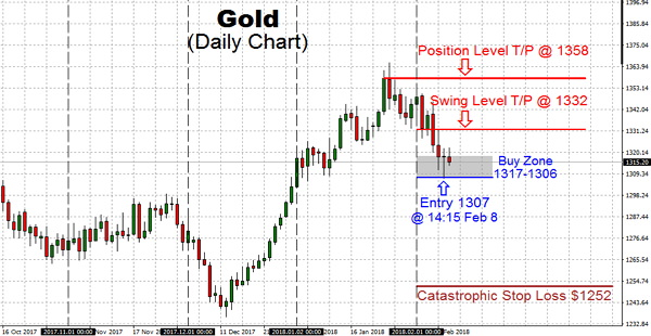 The gold trading action is a part of the continuing psychological warfare towards those invested in Gold. But, it is essential to be aware of that this orchestrated downfall is going to be short-lived