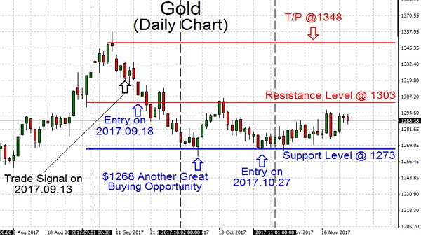 Trading Gold is most likely close to the end of its bear market; MSM now is posting increasingly more, and more about Gold as price action looks to stays sideways and chappy towards end of the year