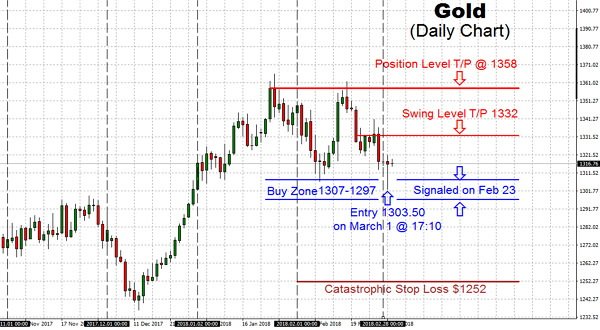 Gold has not yet come across the safe-haven bid usually connected with dropping stock markets however we did see a bid returning for long end bond market