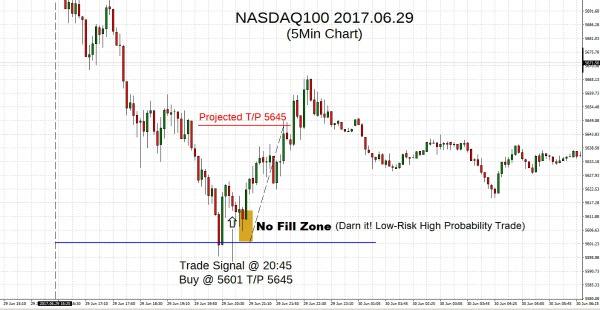 NASDAQ100 2017.06.29