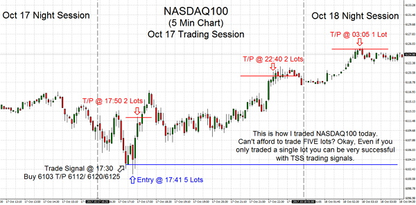 This is how I traded NASDAQ100 today. Can't afford to trade FIVE contracts? Okay, Even if you only traded a single contract you can be very successful with TSS trading signals.