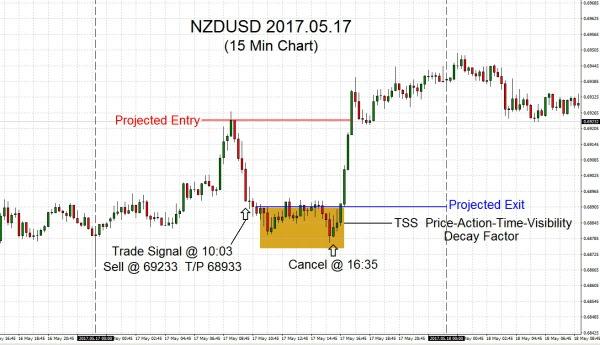 NZDUSD-2017-05-17