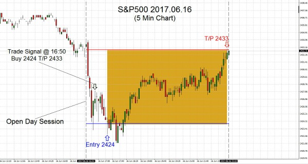 S&P500 2017.06.16