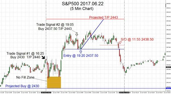 S&P500 2017.06.22