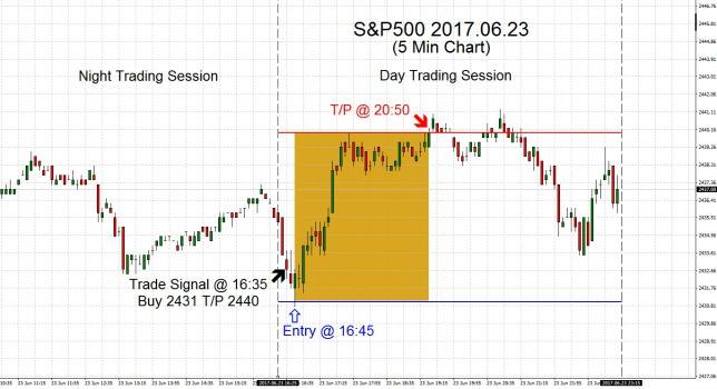 S&P500 2017.06.23